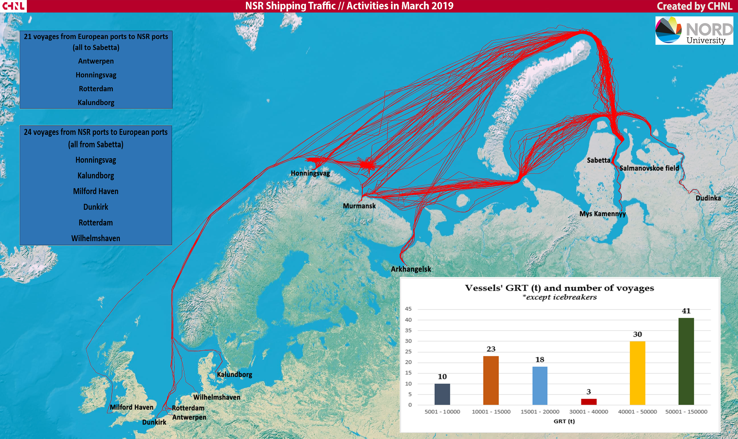 NSR Shipping Traffic in March 2019 | Northern Sea Route Information